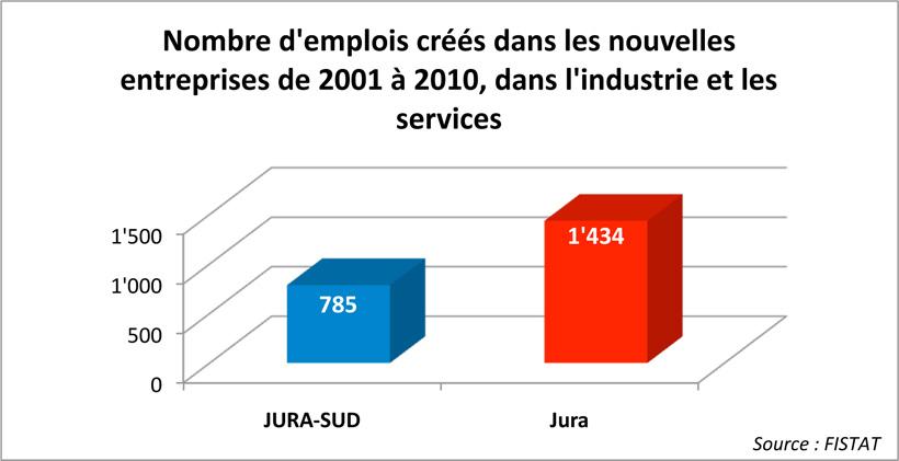 emploi industrie jura